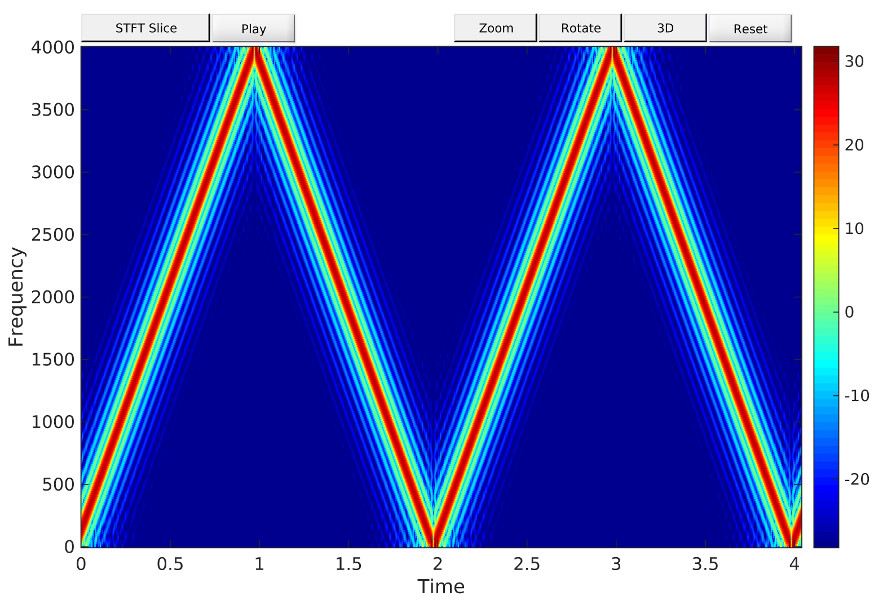 Processing pdf using matlab signal and radar analysis